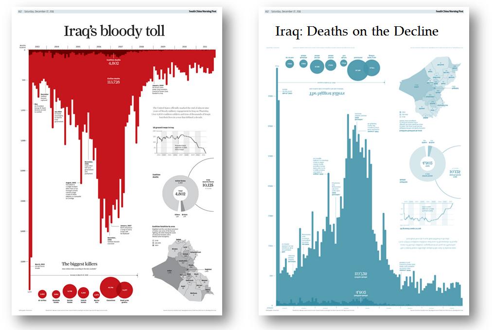 Iraq Viz Comparison