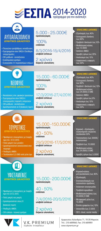 Infografic: Ολα τα νέα προγράμματα ΕΣΠΑ 2016