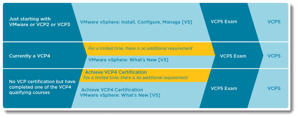 VMware vSphere: Install, Configure, Manage [V5.0]