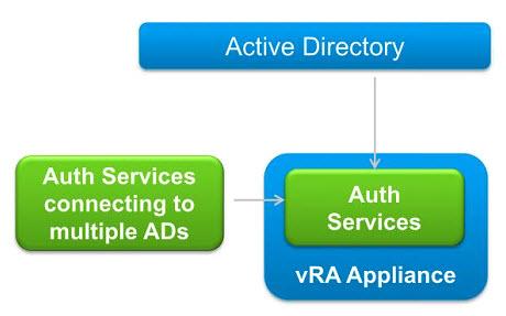 vRA 7 - Enhance Authentication Service
