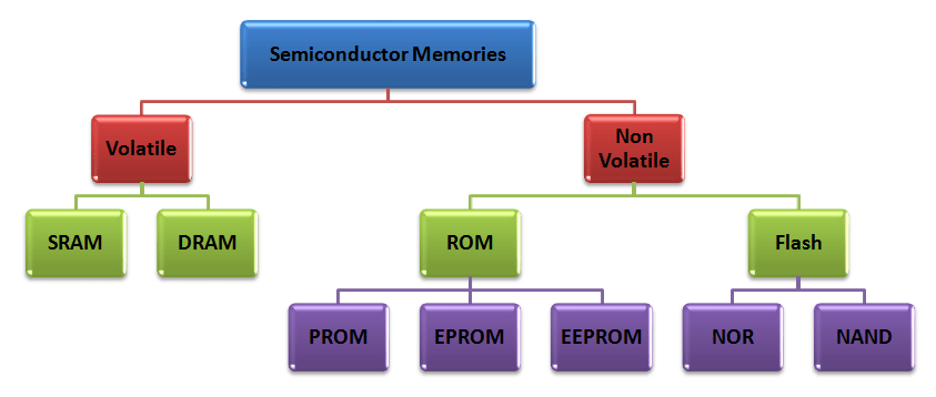 Classification of Semiconductor Memories and Computer ...
