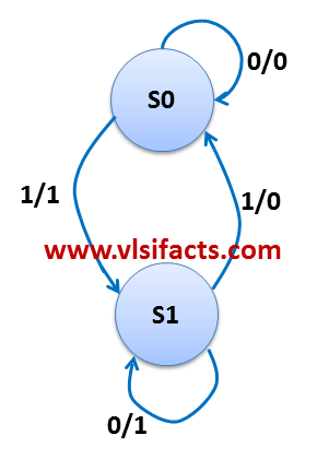 State Machine Diagram For Parity Generator Vlsifacts