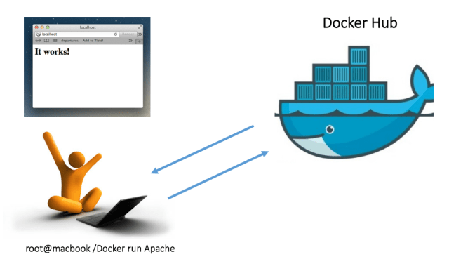 Containersweloveit