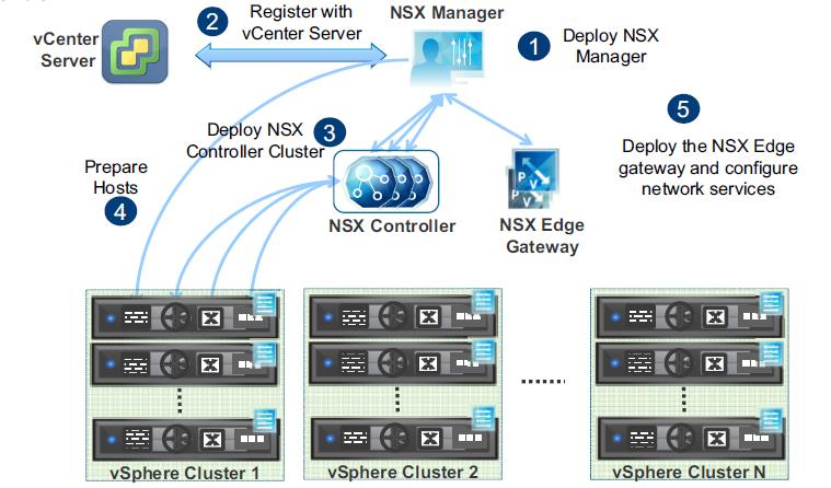 NSX-Installation-Steps