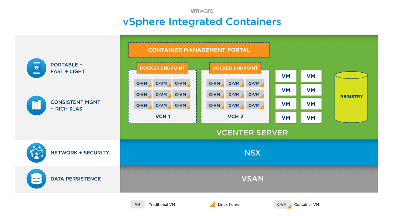 vSphere-Integrated-Containers