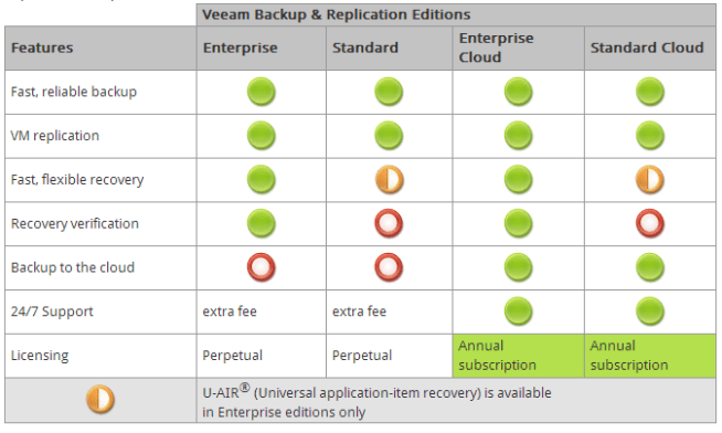 veeam model comparison