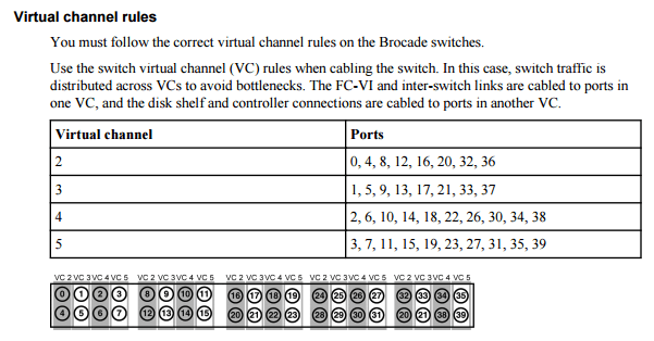 Virtual Channel rules