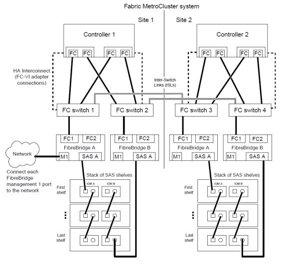Fabric metrocluster cabling