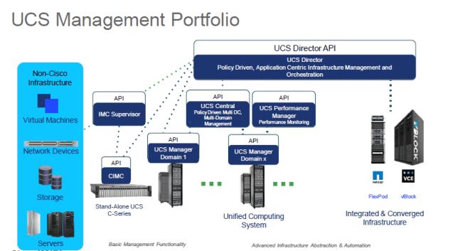 UCS Management Portfolio