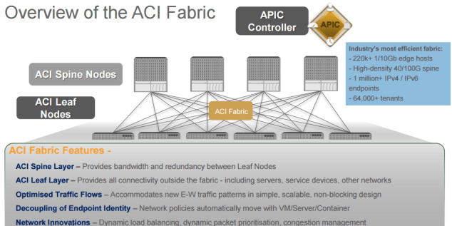 overview of ACI fabric