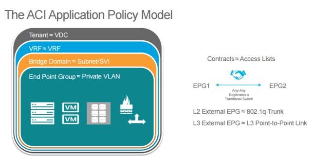 ACI application policy model