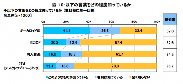 Recognition rate of various VOCALOID-related terms: VOCALOID songs/music, VOCALOID producer, doujin software and DTM.  Percentage of people who know what the terms mean are indicated by the cyan blocks, with recognition by name only in lavender.