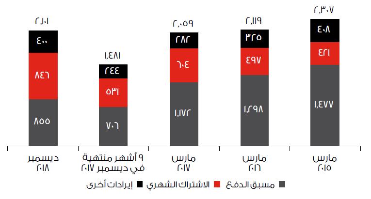 Vodafone Qatar البيانات المالية Vodafone Qa