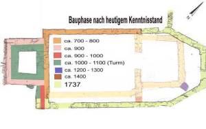 Bei den Umbaumaßnahmen der Jahre 1736/37 wurde die Kirche komplett umgestaltet