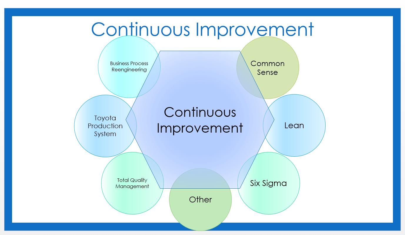 Tool 2 Continuous Improvement Models