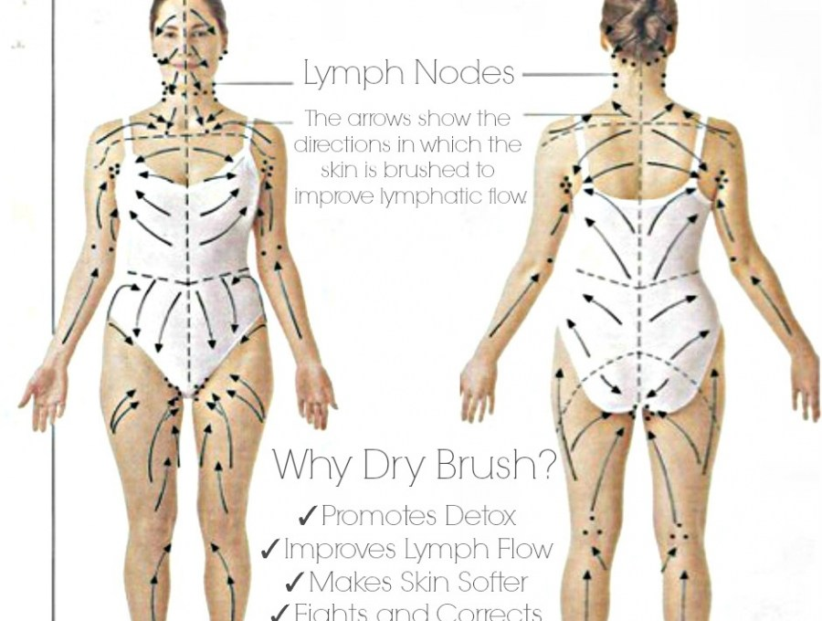 The Benefits of Dry Brushing