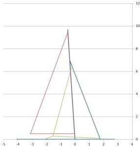 Calcul de surfaces de voile