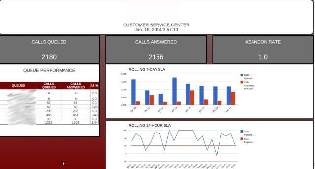 Broadworks CCPRI based dashboard