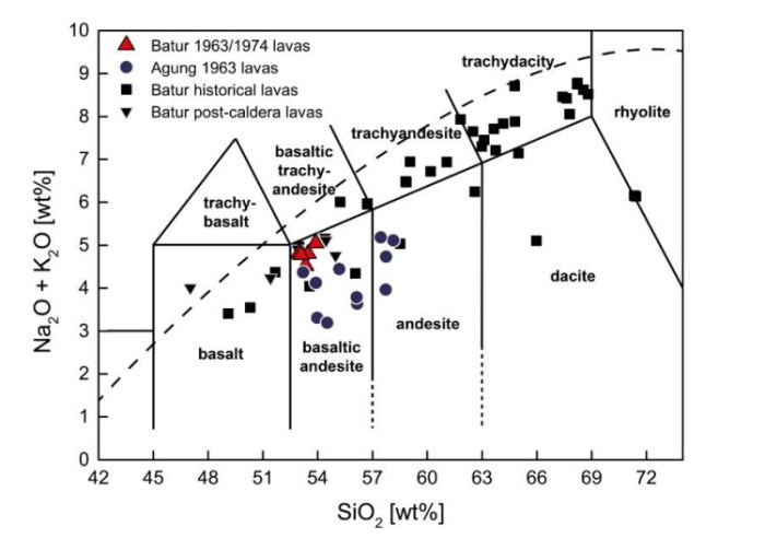 A comparison between the lavas erupted by Batur and Agung reveals that while Batur tends to erupt more trachytic magmas, the magmatic system of Agung produces more evolved magmas. The comparison between the historic and modern lavas indicates that, at present and probably, the Batur caldera does not produce the types of more evolved magma required to cause ignimbrite-forming eruptions. Unfortunately, it seems the lavas of Agung have not been similarly analysed and the data is based on a single eruption, that of 1963. (H. Geiger:2014)