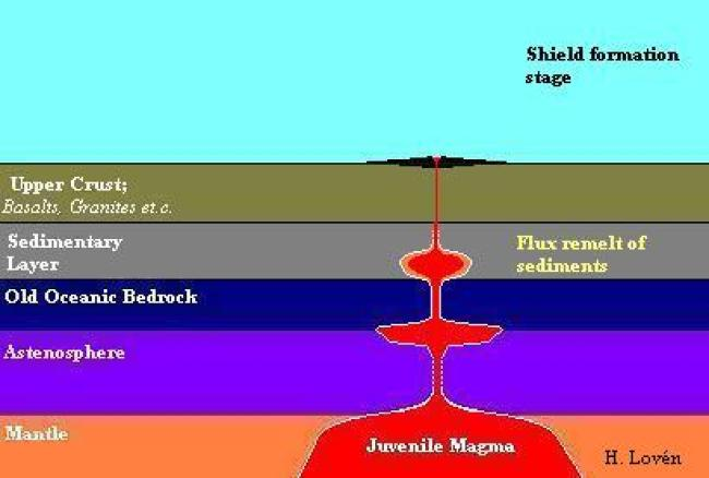 Schematic showing the crust, divided into an upper layer and a sedimentary layer overlying the ancient ocenic crust, and the Upper mantle with the semi-solid Astensophere overlying the semi-liquid mantle. (Author)
