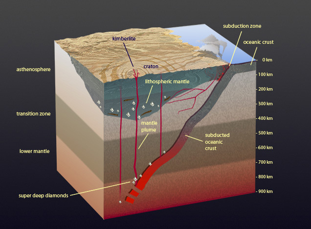 Mantle subduction
