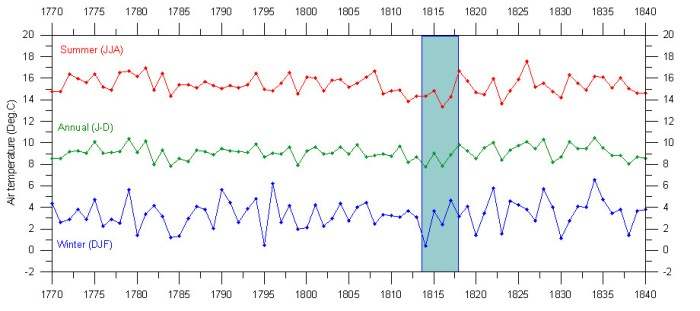 Central England temperature series 1770-1840. The length of the cooling effect of the Tambora 1815 eruption is indicated by the blue bar. These graphs have been prepared using the composite monthly meteorological series since 1659, originally painstakingly homogenized and published by the late professor Gordon Manley (1974). From http://www.climate4you.com/ClimateAndVolcanoes.htm where links to the original data can be found.