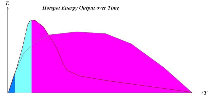Hotspot Energy Output over Time. The grey and maroon curves show the respective profiles of two different, hypothetical, types of hotspot output curves. The hypothetical subaquatic phase is represented by dark blue, the subaerial phase by light blue and the eruptive period after Mars had lost its atmosphere is in pink. Irrespective of which type is more accurate, it is clear that almost the entire bulk of Olympus Mons was constructed during the post-aerial phase.