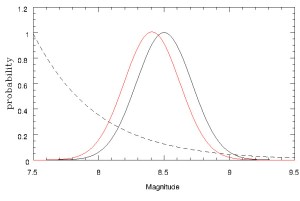 Earthquake magnitude. Black curve: magnitude probability based on shaking. Dashed line: number of earthquakes versus magnitude. Red curve: combine probability curve for the magnitude of the Lisbon earthquake of 1755.