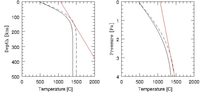 Calculated temperature profile in the crust, versus depth (in km, left) and pressure (GPa, right). The red line is the solidus for basalt, i.e. where basalt melts. The drawn line is for a temperature at the top of the mantle of 1400 C, the dashed line for 1500 C. For the latter, extensive melt will occur around 130 km depth. (I used an erf function with a thermal diffusivity of 10-6 m2/s.)