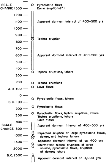 Historical record, from Crandell et al. 1975