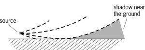 curved path of a sound wave causing a sound shadow on the ground. http://encyclopedia2.thefreedictionary.com/Atmospheric+Acoustics