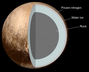The internal structure of Pluto. Source: wikipedia