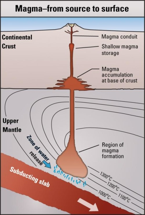 Simplified model of subduction volcanism.