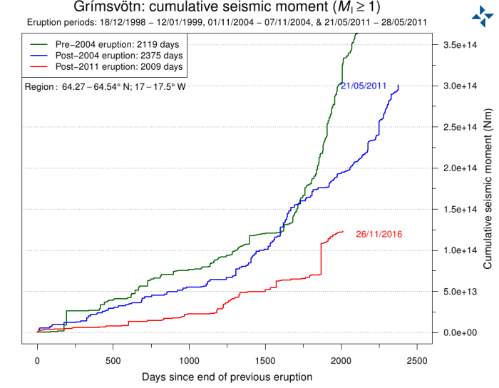 Cumulative Seismic Moment plot courtecy of Iceland Met Office.