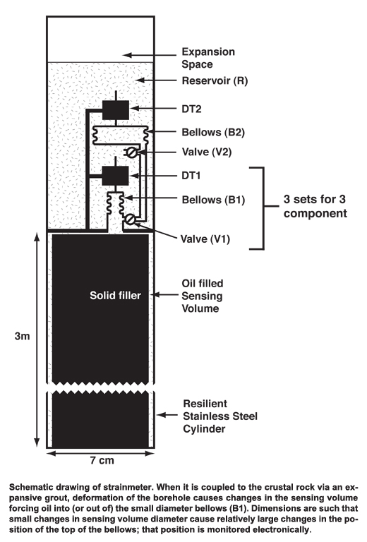 Schematic for a Dilatometer / Volumetric Strainmeter. Image from DTM.