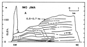 Source: Kenneth R.LaJoie, Coastal Tectonics