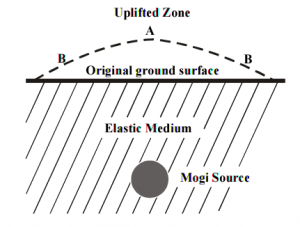 The Mogi source model for uplift from a magma chamber