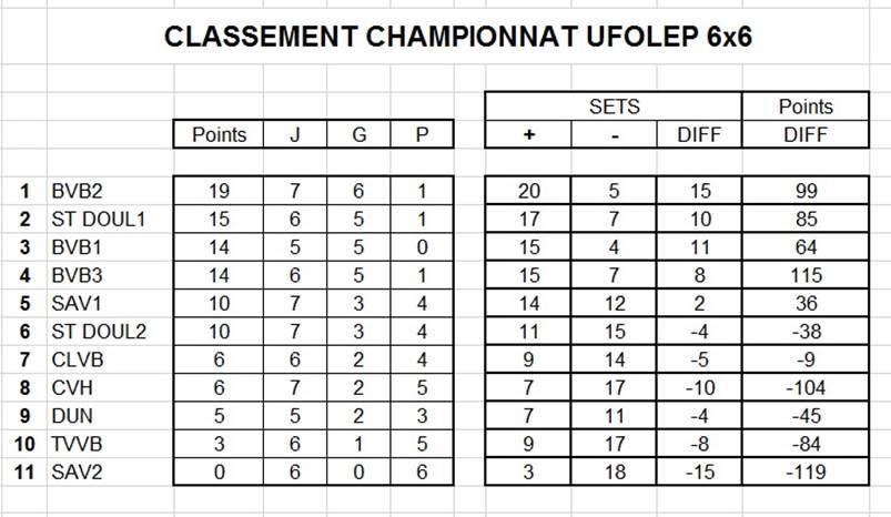 Résultats et classement provisoire UFOLEP 6×6 septième journée