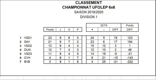Classement Final Championnat 6x6