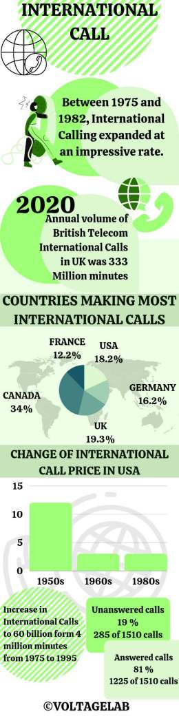 International Call Statistics