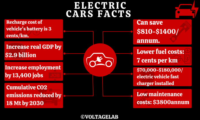 Electrical Car Facts
