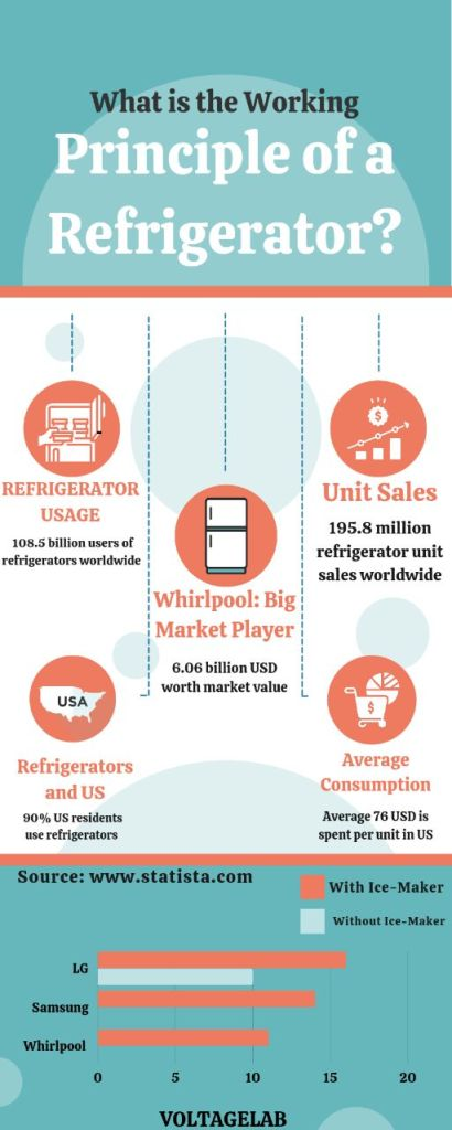 What is the Working Principle of a Refrigerator