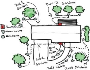 tips for planning landscape lighting