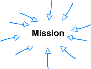 Arrows arranged in a circle and pointing to the word 'mission' in the center