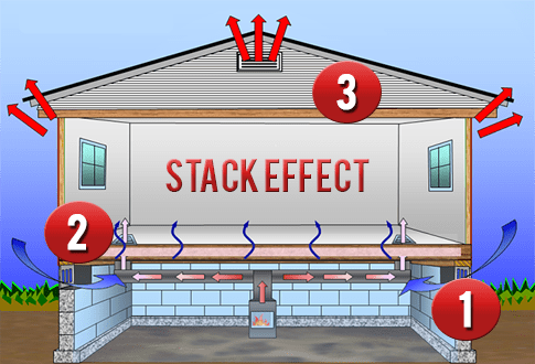 Stack-Effect-final