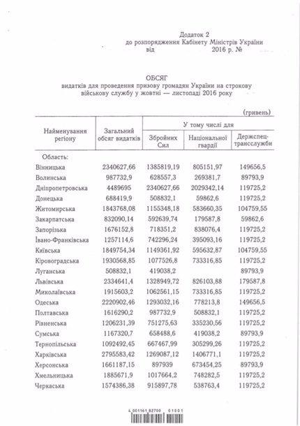 Восени призвуть 330 волинян. ДОКУМЕНТ