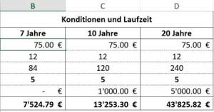 Vorlage-Zinsen-berechnen-Excel