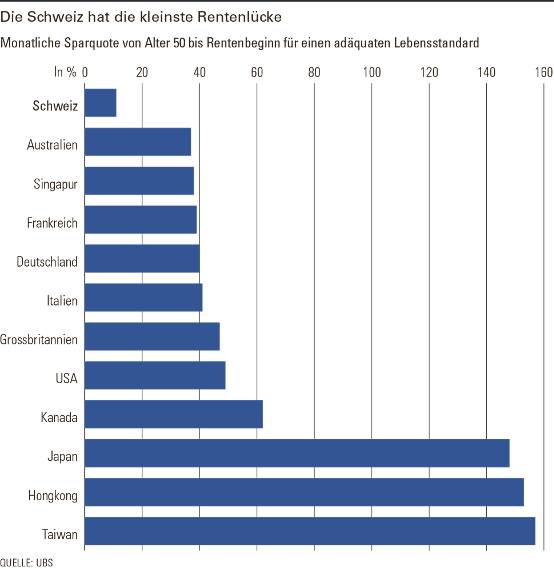 Lebenshaltungskosten Malta