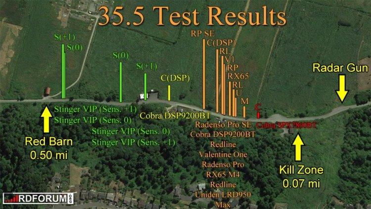 Cobra radar detector test results, 35.5
