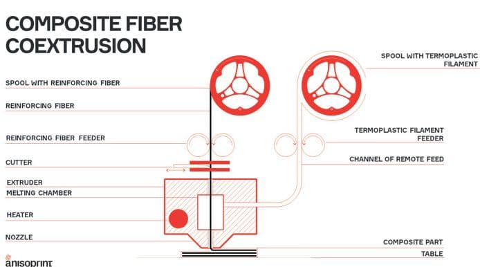 Imprimante 3D Composite Anisoprint Composer A4 - Imprimante 3D industrielle à fibre continue
